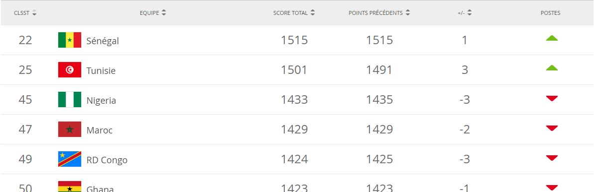 تصنيف الفيفا الشهري : المنتخب التونسي في المركز 25 عالميا و الثاني إفريقيا